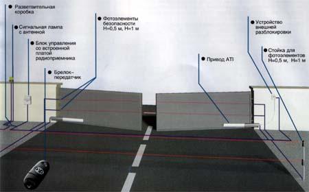 Схема установки линейных электромеханических приводов для распашных ворот ATI и KRONO