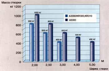 Возможности использования линейных электромеханических приводов для распашных ворот ATI и KRONO