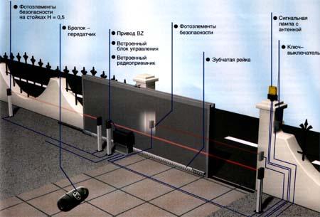 Схема установки привода для откатных ворот.