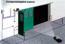 Варианты применения и схема установки привода серии С. Складывающиеся ворота.