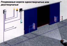 Варианты применения и схема установки привода серии С. Раздвижные ворота.