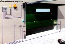 Варианты применения и схема установки привода серии С. Секционные ворота.