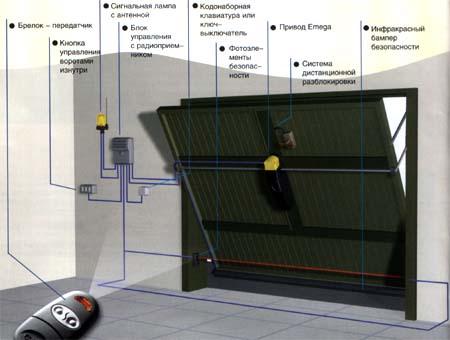 Схема установки привода (EMEGA) VER для секционных и подъемно-поворотных ворот.