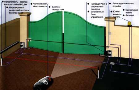 Схема установки рычажного привода FAST для распашных ворот.