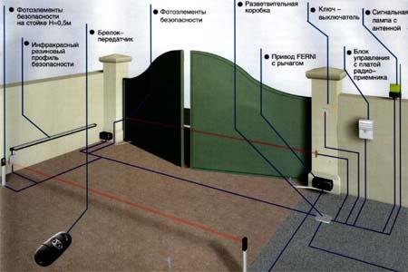 Схема установки рычажного привода FERNI для распашных ворот.