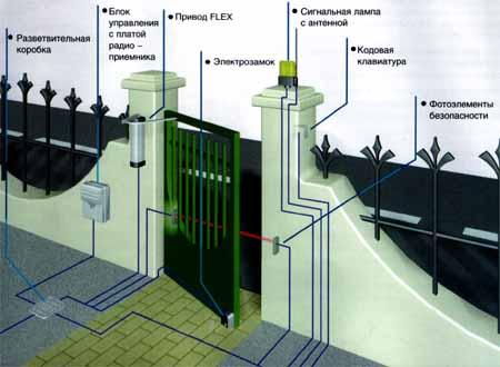 Схема установки привода FLEX распашных ворот или калиток.
