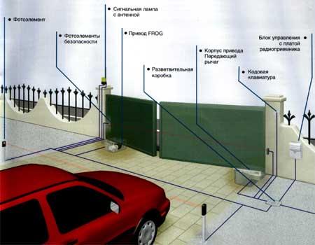 Схема установки привода скрытой установки FROG для распашных ворот.