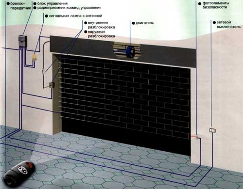 Схема установки привода серии H для рулонных ворот.